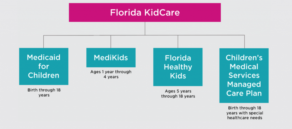 Florida Kid Care Programs